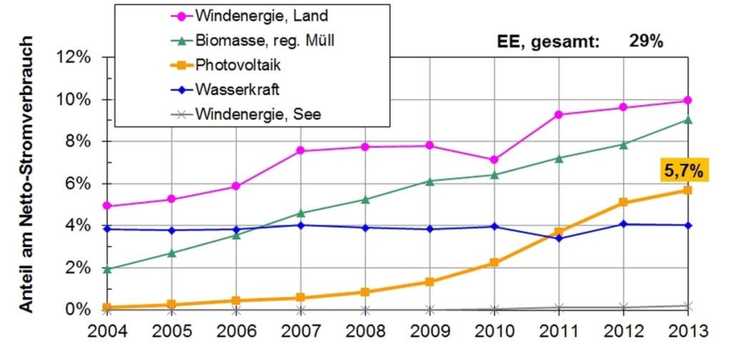 1403_Anteil Erneuerbarer Energie am Netto-Stromverbrauch_1200
